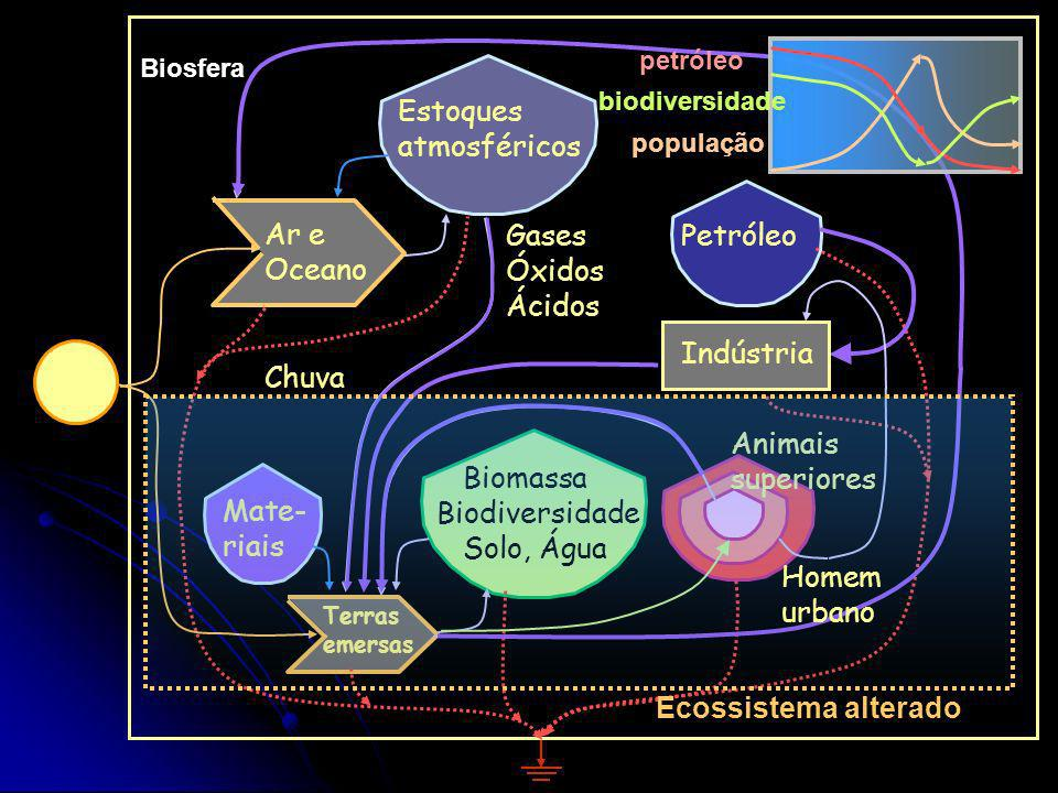 Biomassa Biodiversidade Solo, Água Mate-riais