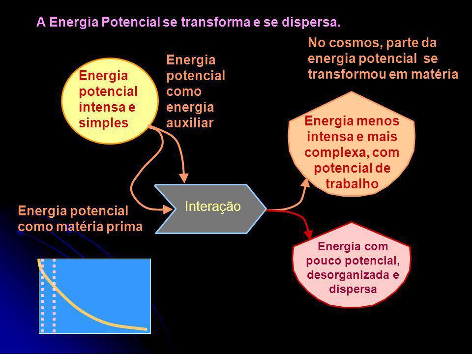 Energia menos intensa e mais complexa, com potencial de trabalho