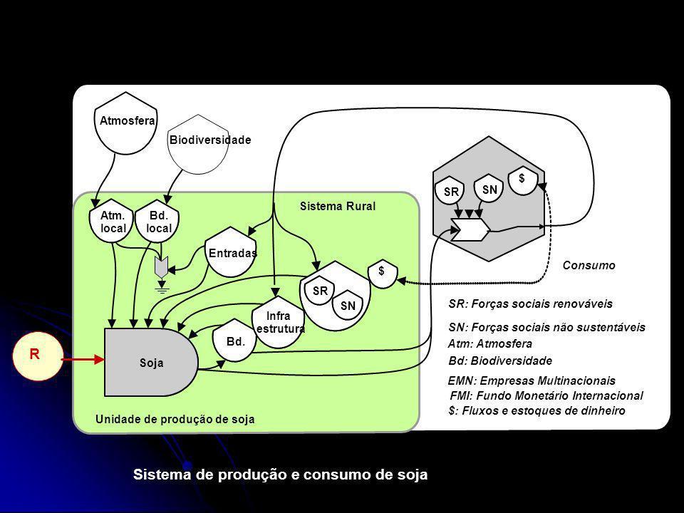 Sistema de produção e consumo de soja