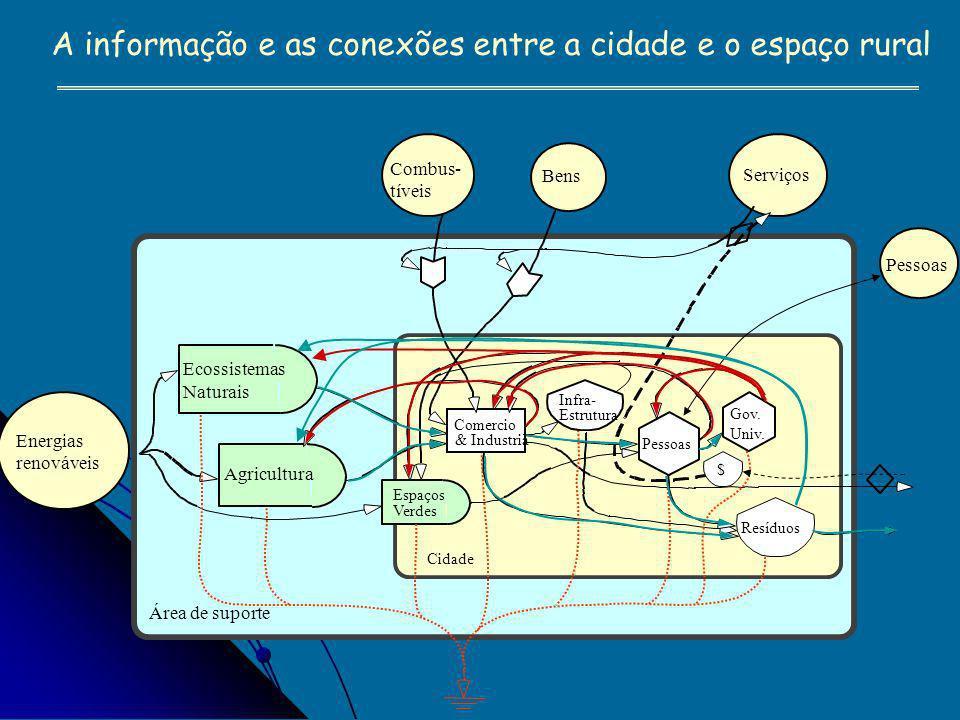 A informação e as conexões entre a cidade e o espaço rural