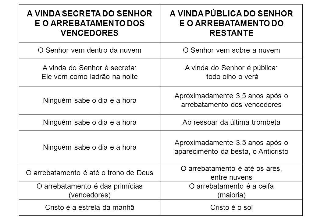 A VINDA SECRETA DO SENHOR E O ARREBATAMENTO DOS VENCEDORES