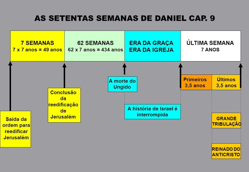 AS SETENTAS SEMANAS DE DANIEL CAP. 9