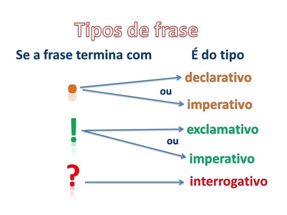 . ! Tipos de frase Se a frase termina com É do tipo declarativo