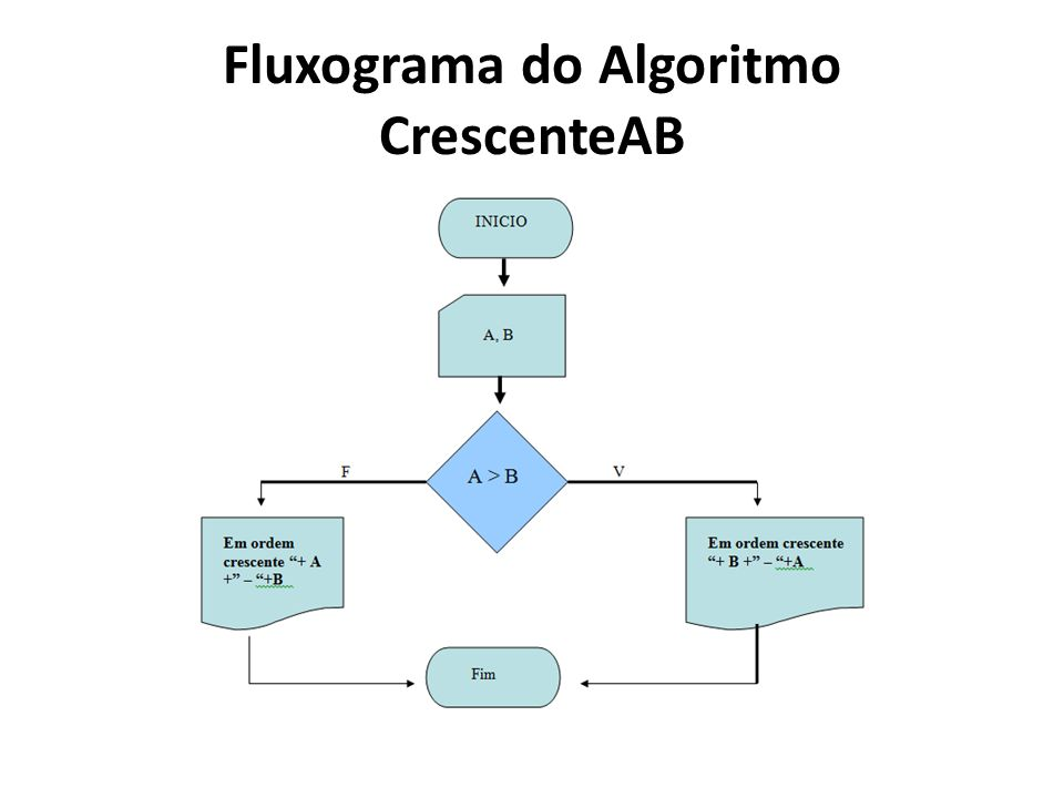 Fluxograma do Algoritmo CrescenteAB