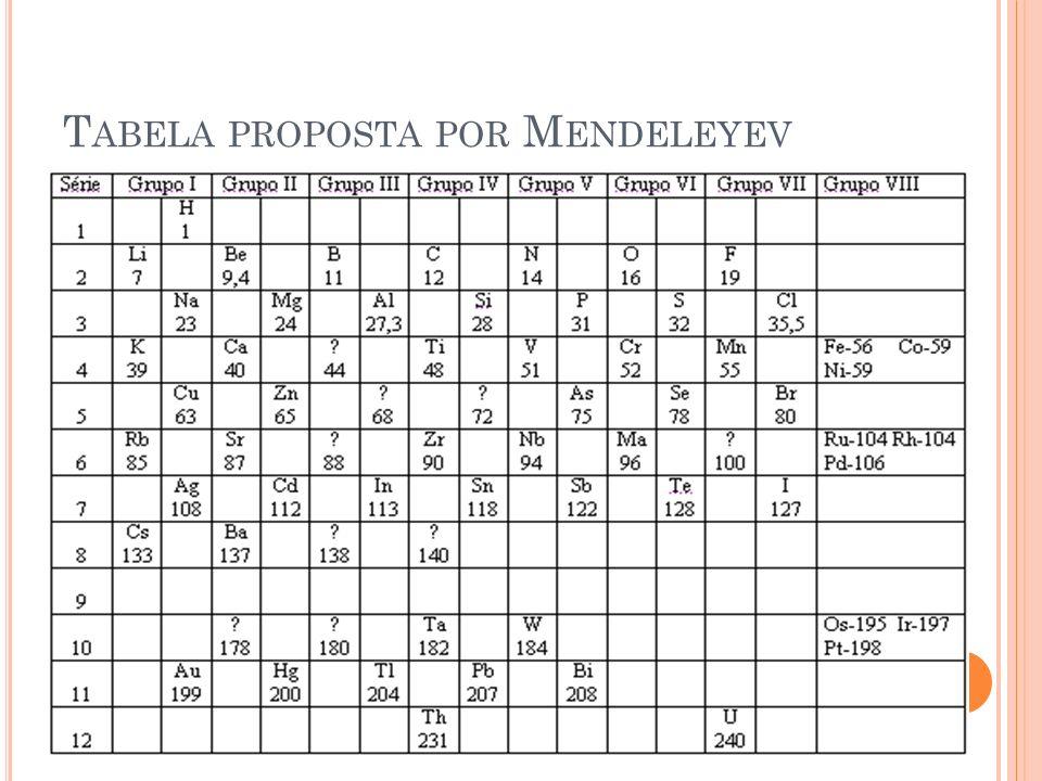 Tabela proposta por Mendeleyev
