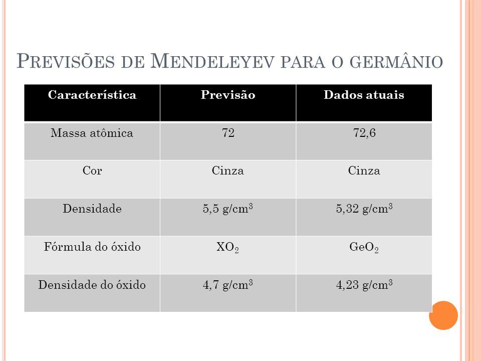 Previsões de Mendeleyev para o germânio