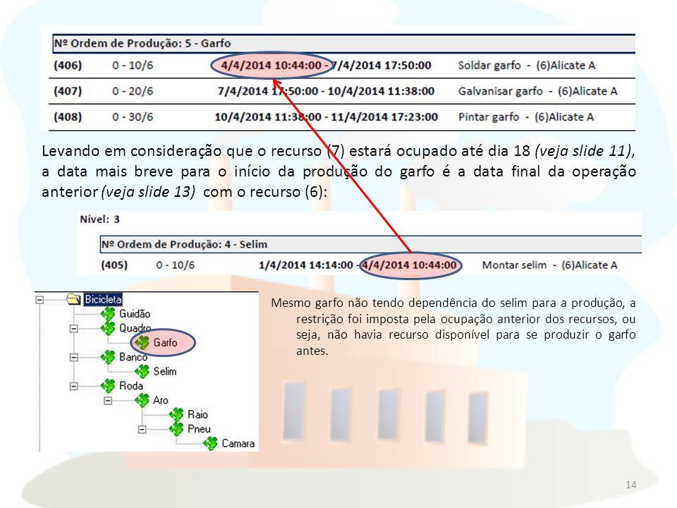 Levando em consideração que o recurso (7) estará ocupado até dia 18 (veja slide 11), a data mais breve para o início da produção do garfo é a data final da operação anterior (veja slide 13) com o recurso (6):