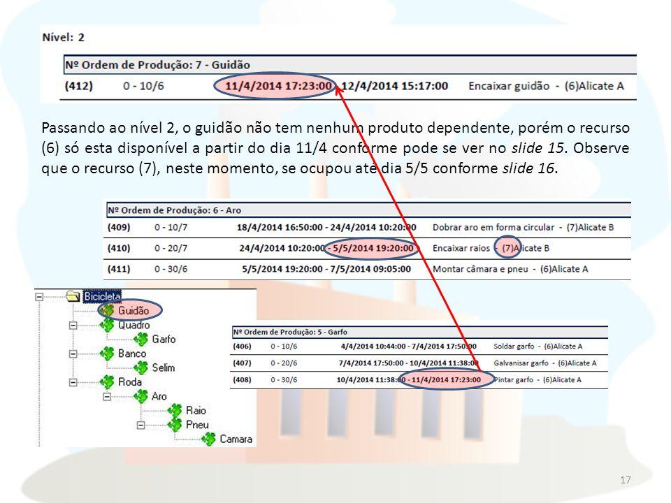 Passando ao nível 2, o guidão não tem nenhum produto dependente, porém o recurso (6) só esta disponível a partir do dia 11/4 conforme pode se ver no slide 15.