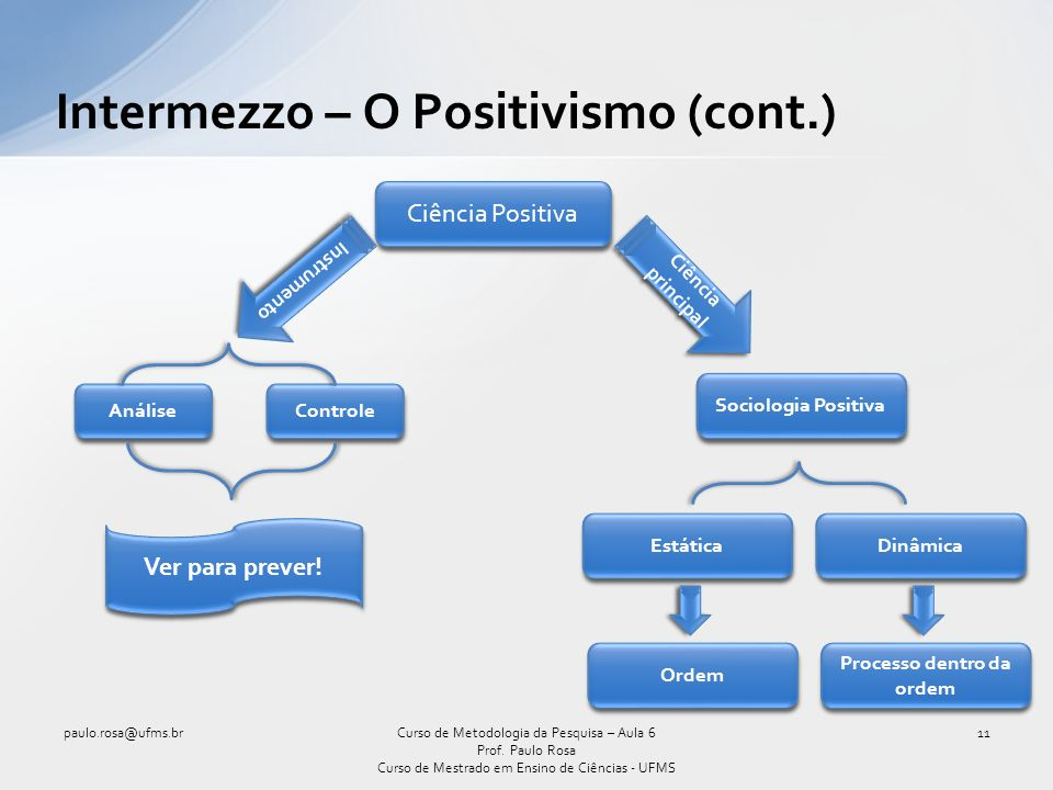 Intermezzo – O Positivismo (cont.)
