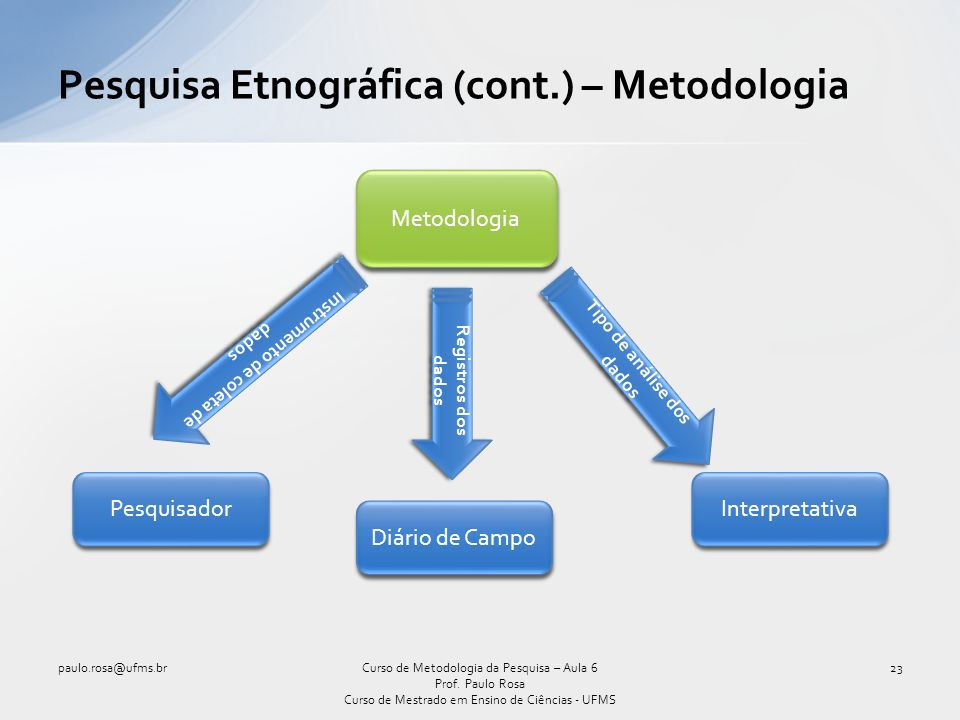 Pesquisa Etnográfica (cont.) – Metodologia