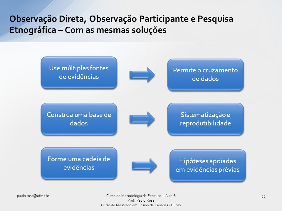 Observação Direta, Observação Participante e Pesquisa Etnográfica – Com as mesmas soluções