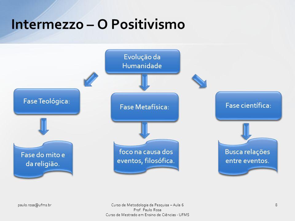 Intermezzo – O Positivismo