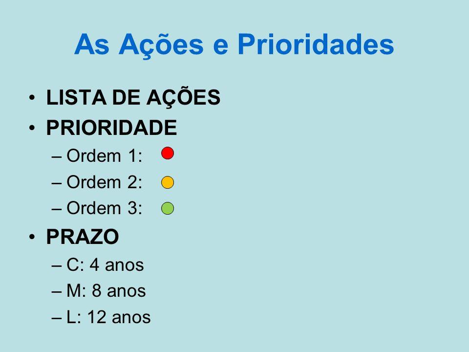 As Ações e Prioridades LISTA DE AÇÕES PRIORIDADE PRAZO Ordem 1: