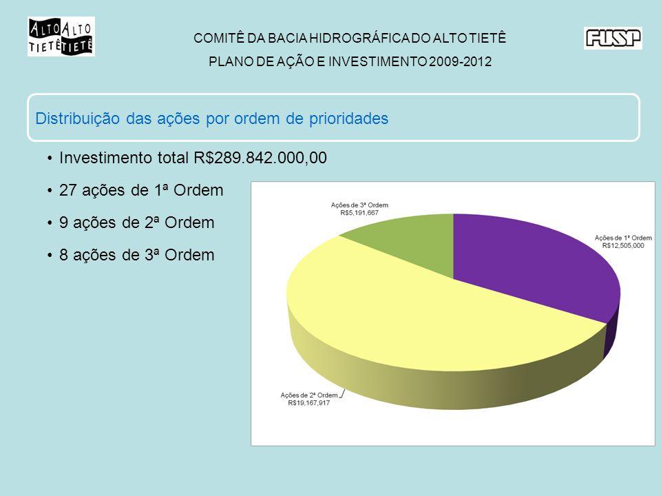 Distribuição das ações por ordem de prioridades