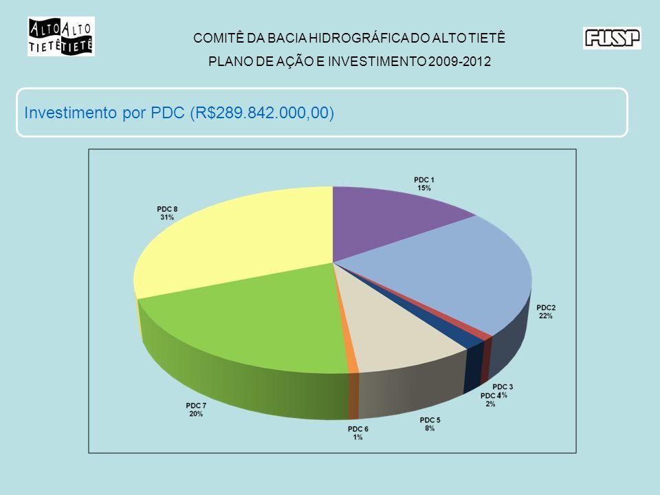 Investimento por PDC (R$289.842.000,00)