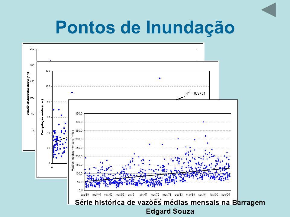 Série histórica de vazões médias mensais na Barragem Edgard Souza