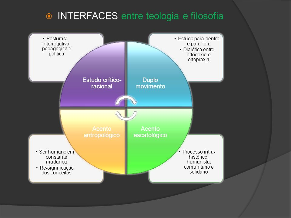 INTERFACES entre teologia e filosofia
