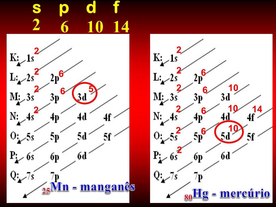 s p d f 2 6 10 14 25Mn - manganês 80Hg - mercúrio 2 2 2 2 6 6 2 5 2 10