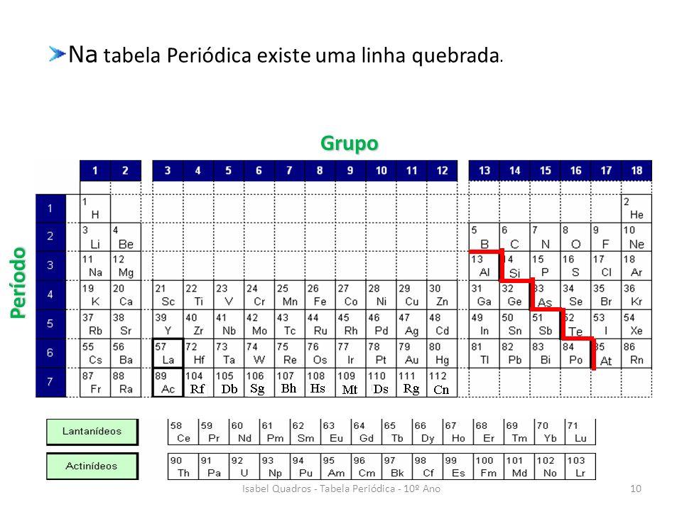 Isabel Quadros - Tabela Periódica - 10º Ano
