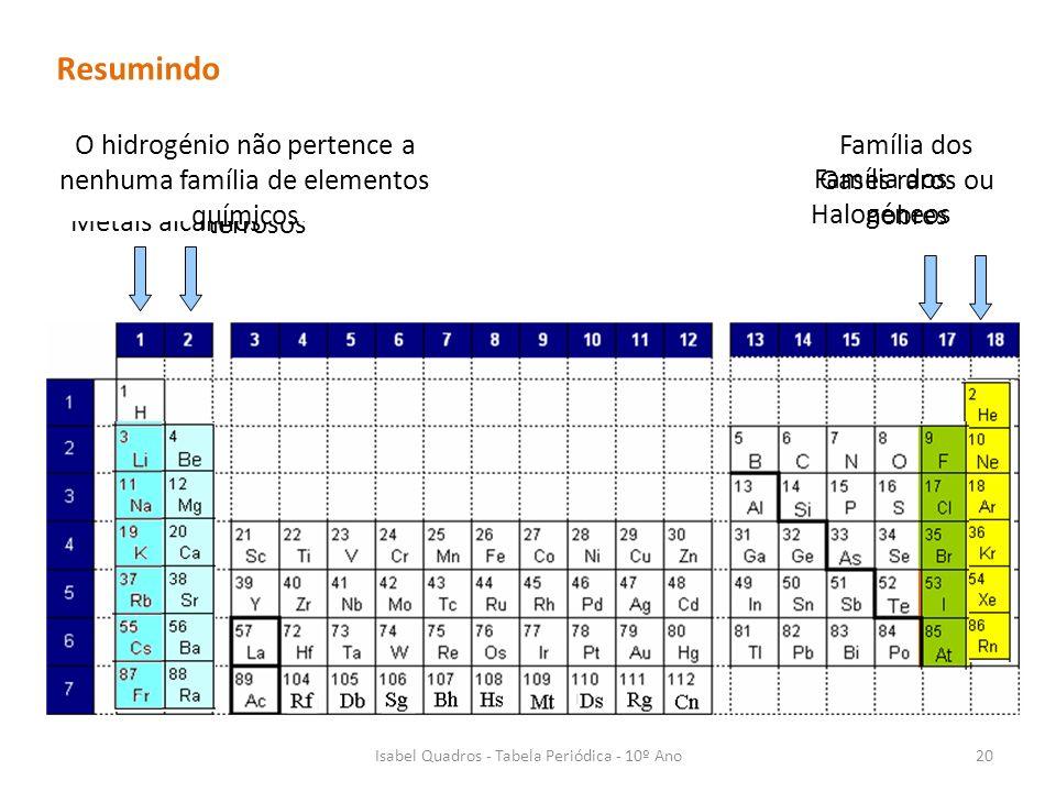 Resumindo O hidrogénio não pertence a nenhuma família de elementos químicos. Família dos Gases raros ou nobres.