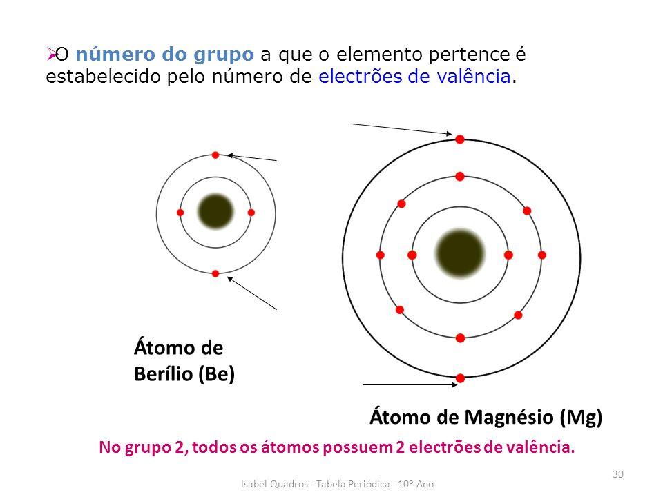 No grupo 2, todos os átomos possuem 2 electrões de valência.