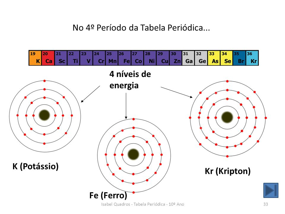 No 4º Período da Tabela Periódica...