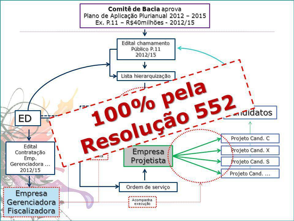 100% pela Resolução 552 ED Candidatos Empresa Projetista