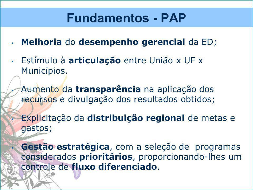 Fundamentos - PAP Melhoria do desempenho gerencial da ED;