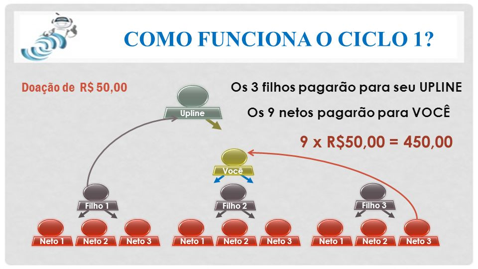 COMO FUNCIONA O CICLO 1 9 x R$50,00 = 450,00 Doação de R$ 50,00