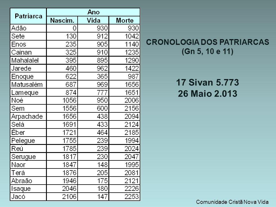 CRONOLOGIA DOS PATRIARCAS