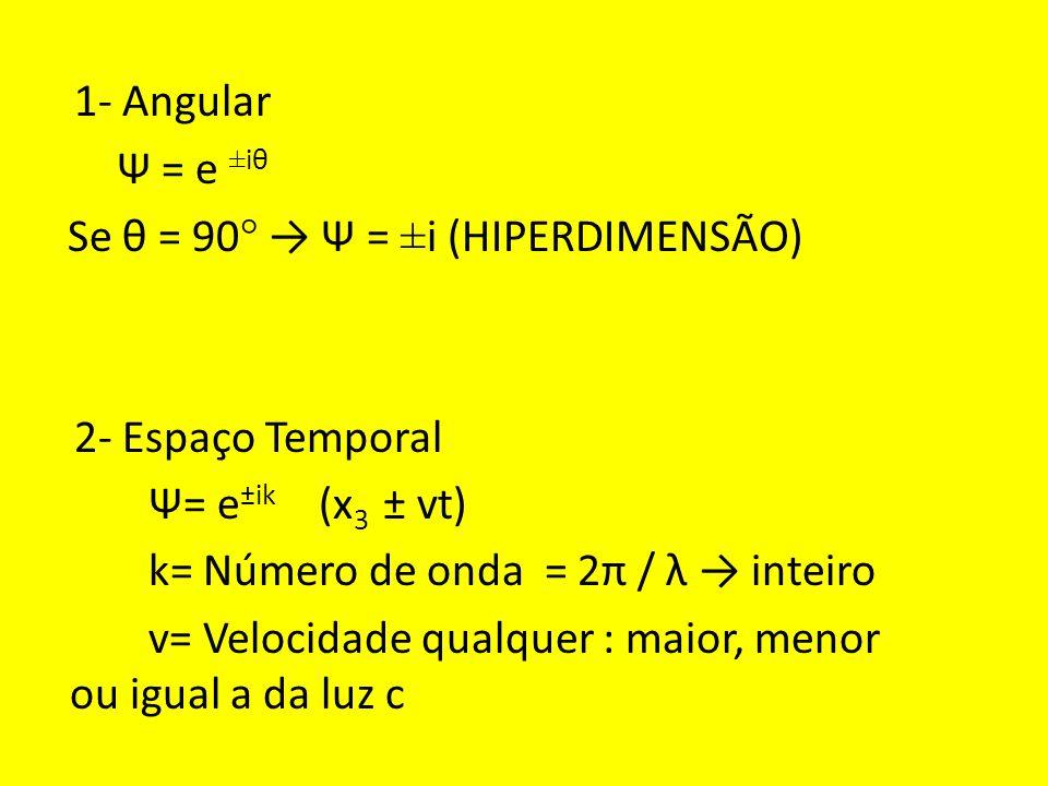 1- Angular Ψ = e ±iθ Se θ = 90° → Ψ = ±i (HIPERDIMENSÃO) 2- Espaço Temporal Ψ= e±ik (x3 ± vt) k= Número de onda = 2π / λ → inteiro v= Velocidade qualquer : maior, menor ou igual a da luz c