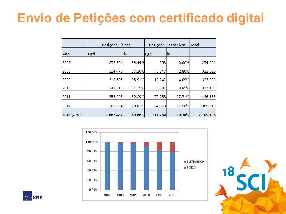 Envio de Petições com certificado digital