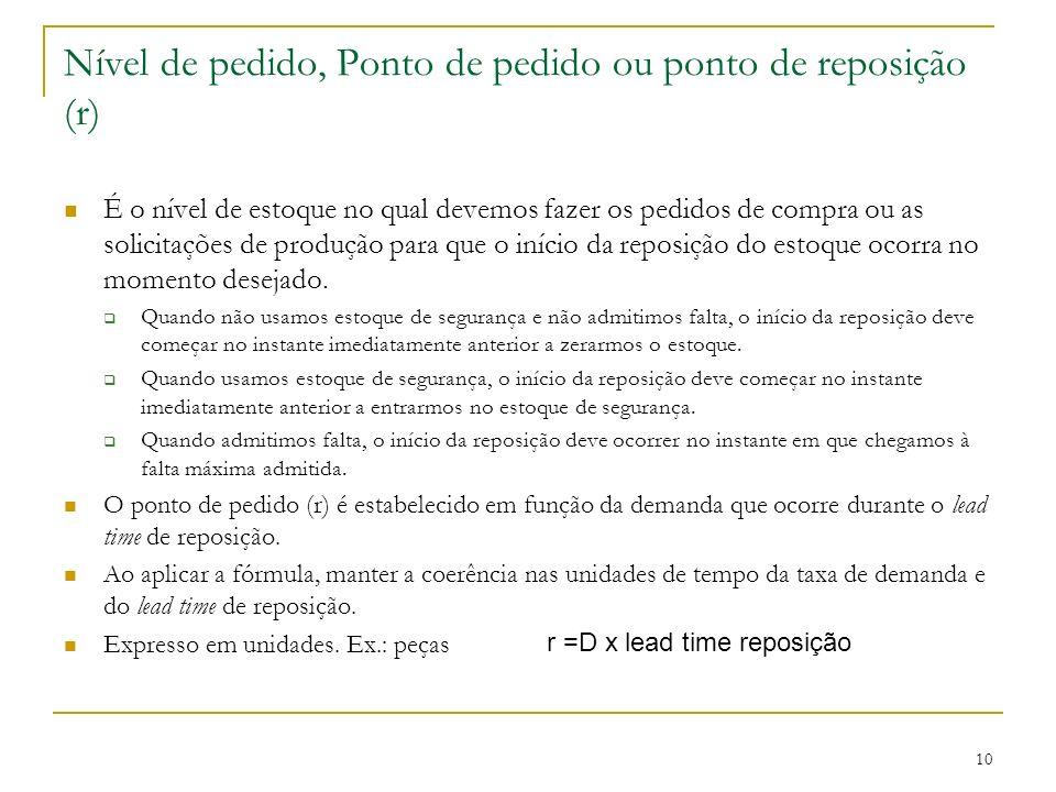 Nível de pedido, Ponto de pedido ou ponto de reposição (r)