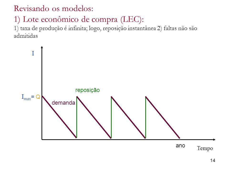 Revisando os modelos: 1) Lote econômico de compra (LEC): 1) taxa de produção é infinita; logo, reposição instantânea 2) faltas não são admitidas