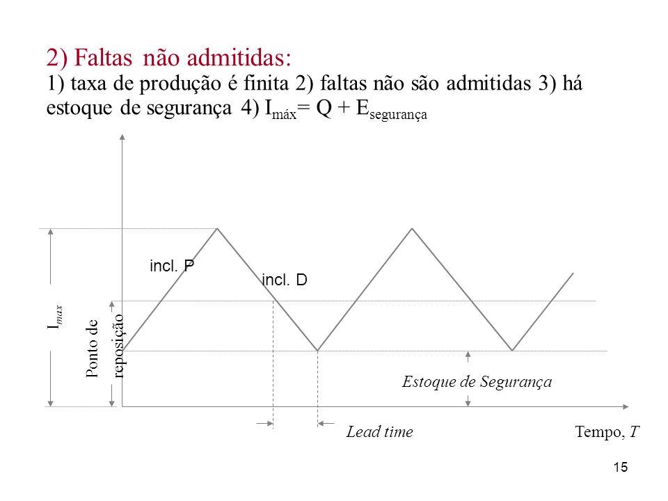 2) Faltas não admitidas: 1) taxa de produção é finita 2) faltas não são admitidas 3) há estoque de segurança 4) Imáx= Q + Esegurança