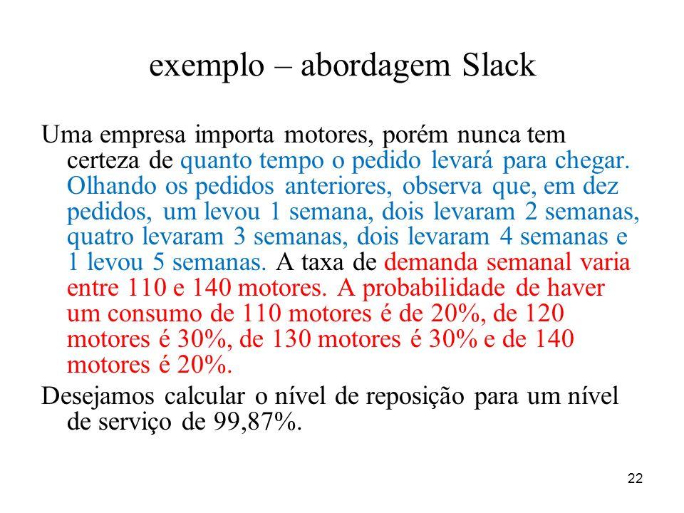 exemplo – abordagem Slack