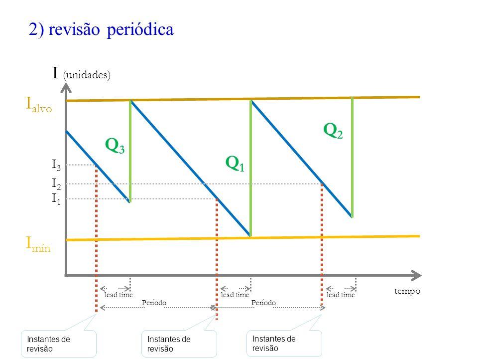 2) revisão periódica I (unidades) Ialvo Q2 Q3 Q1 Imín tempo I3 I2 I1