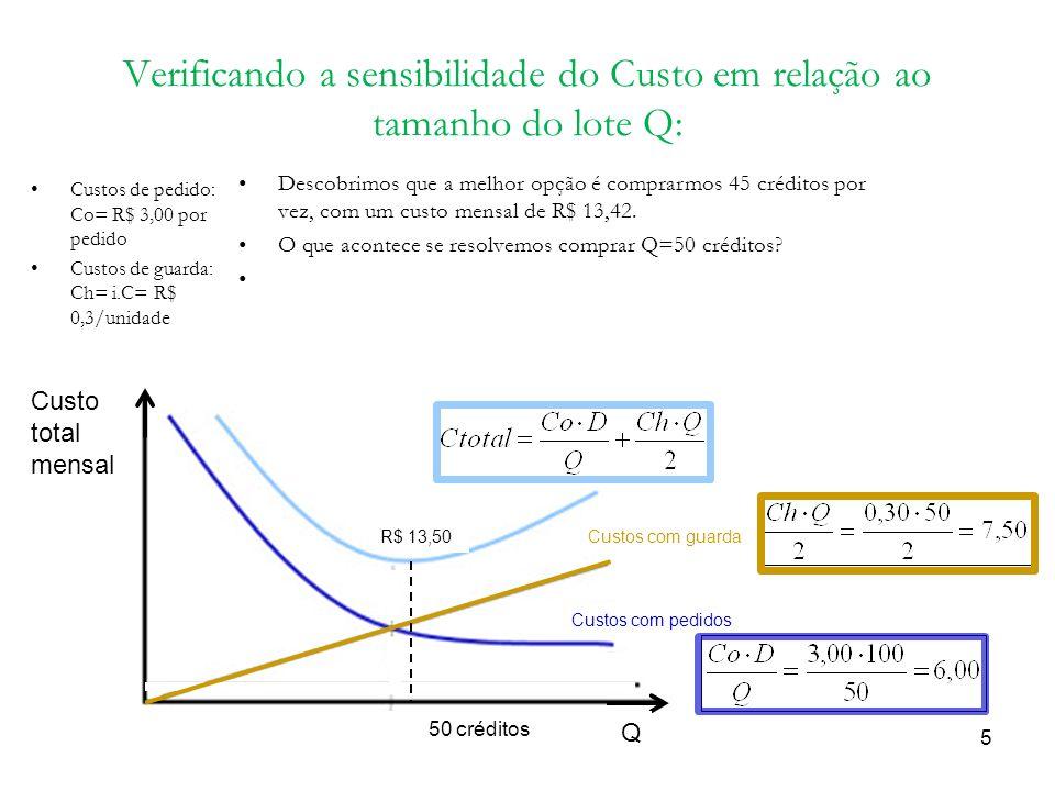 Verificando a sensibilidade do Custo em relação ao tamanho do lote Q: