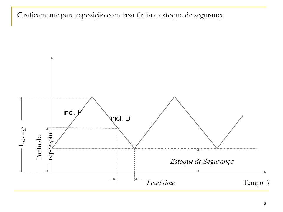 Graficamente para reposição com taxa finita e estoque de segurança