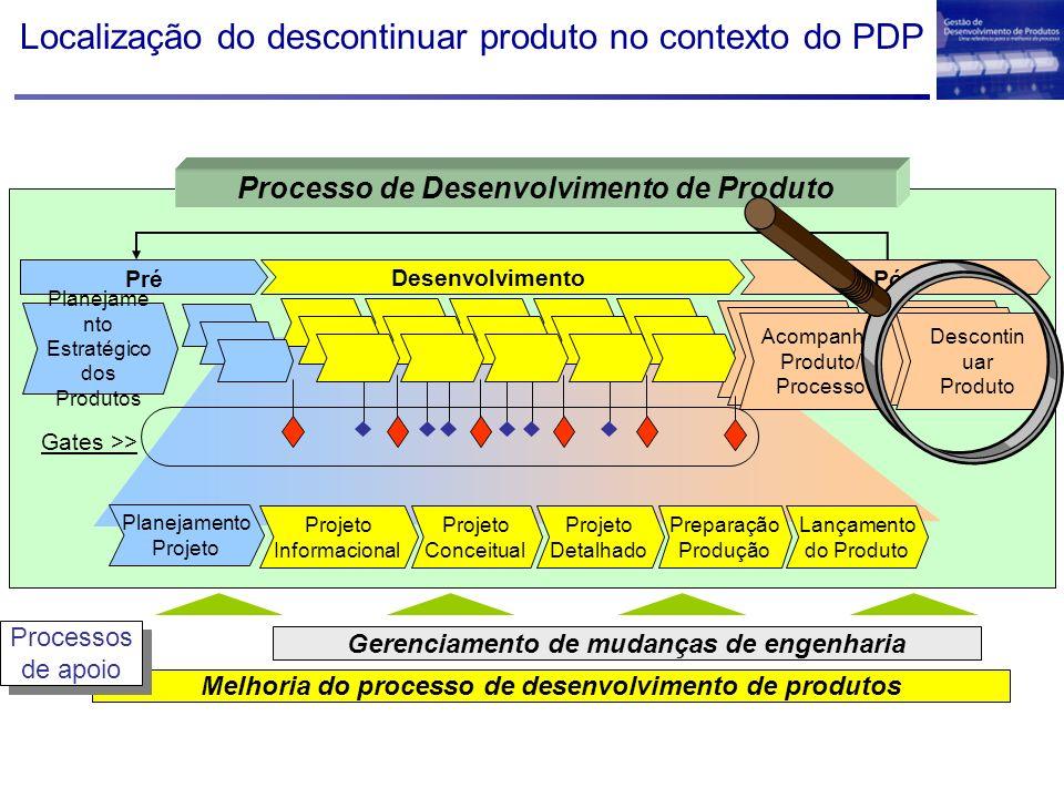 Localização do descontinuar produto no contexto do PDP