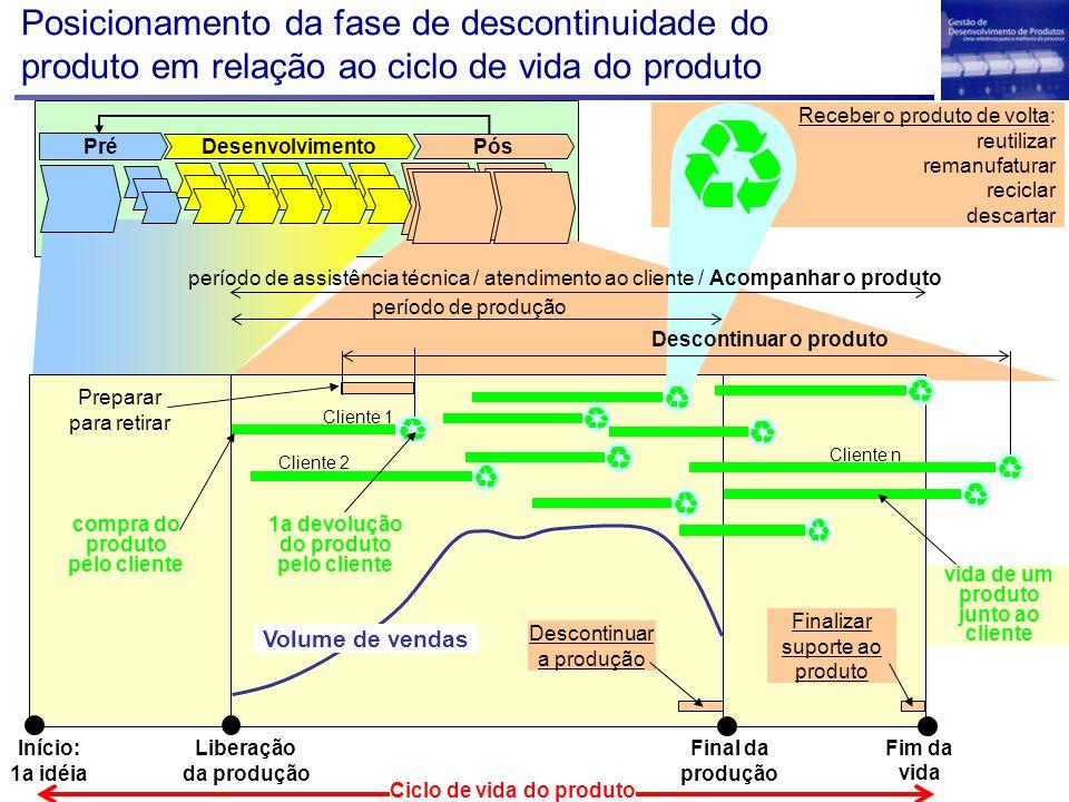 Posicionamento da fase de descontinuidade do produto em relação ao ciclo de vida do produto
