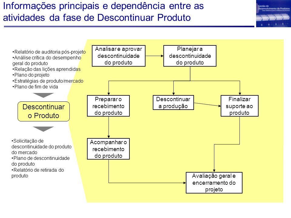 Informações principais e dependência entre as atividades da fase de Descontinuar Produto