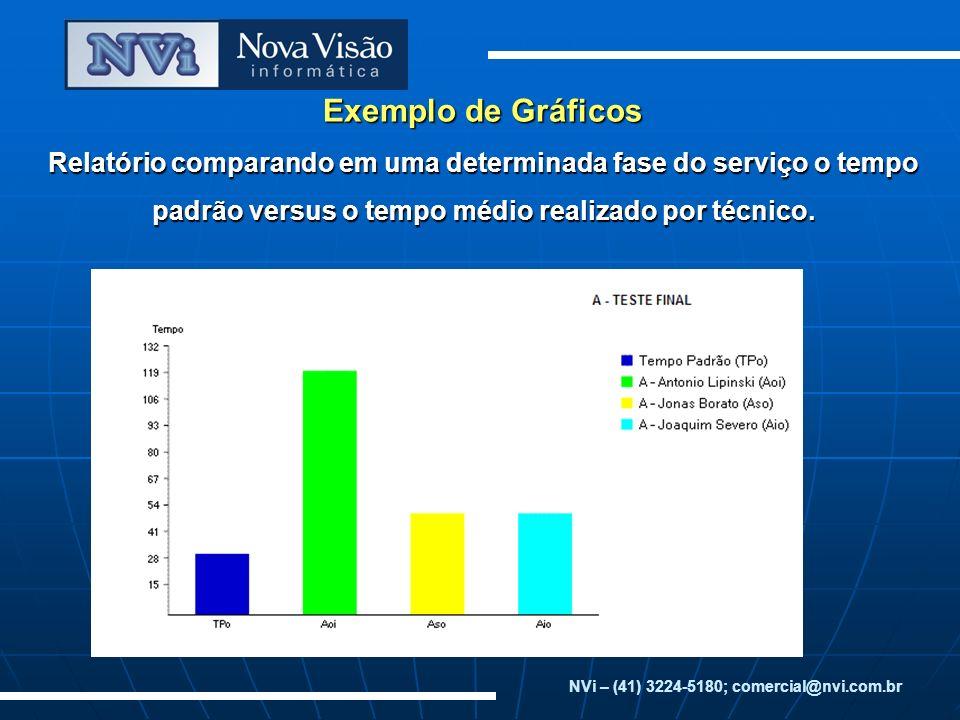 NVi – (41) 3224-5180; comercial@nvi.com.br