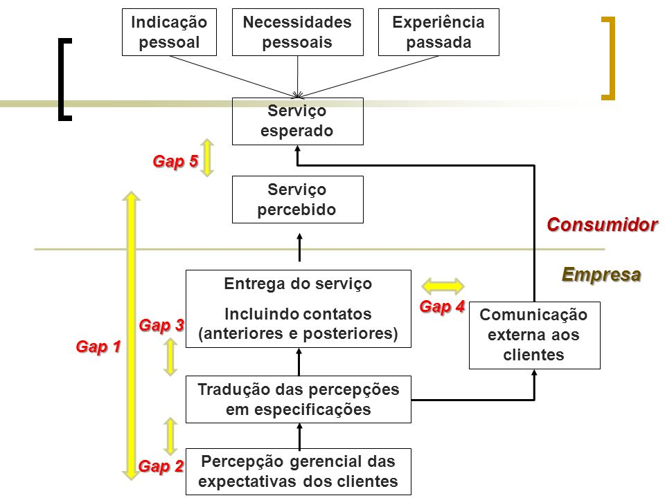 Consumidor Empresa Indicação pessoal Necessidades pessoais