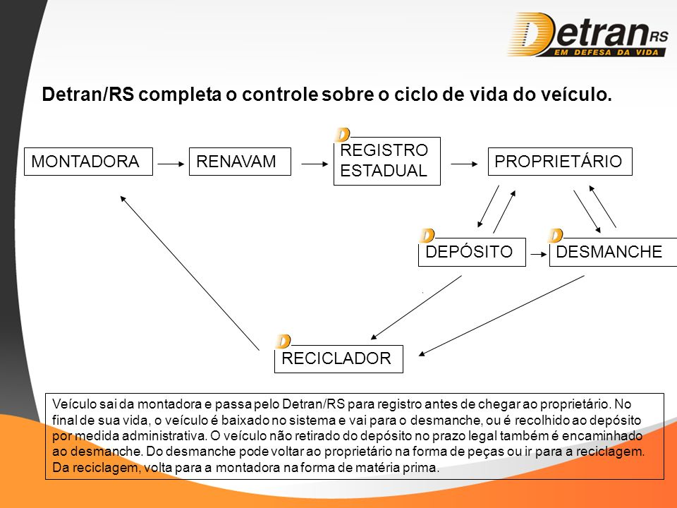 Detran/RS completa o controle sobre o ciclo de vida do veículo.