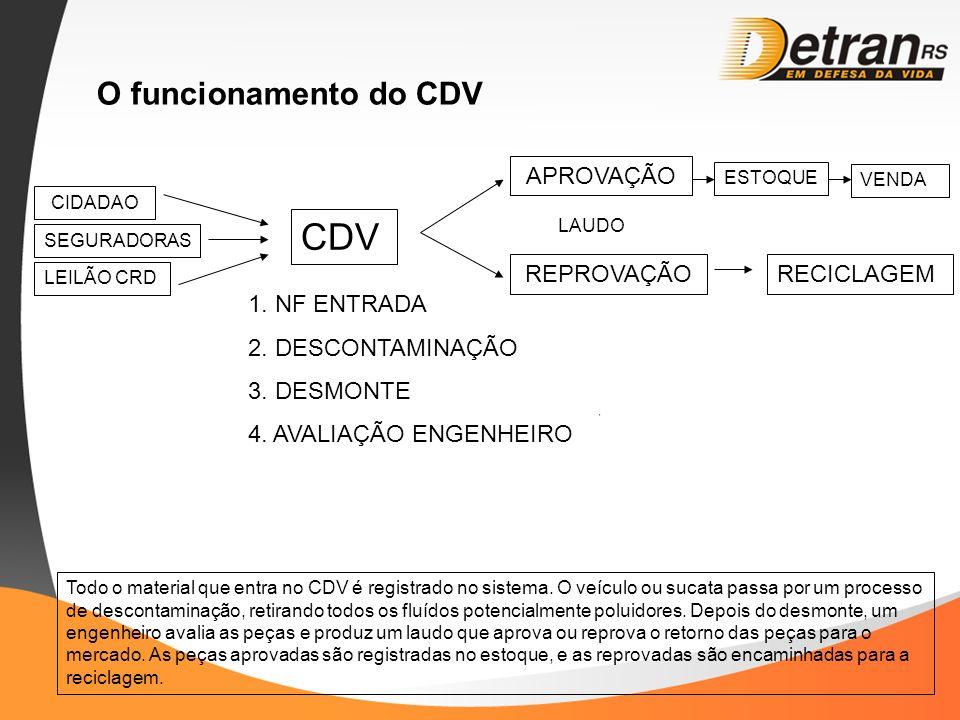 CDV O funcionamento do CDV APROVAÇÃO REPROVAÇÃO RECICLAGEM