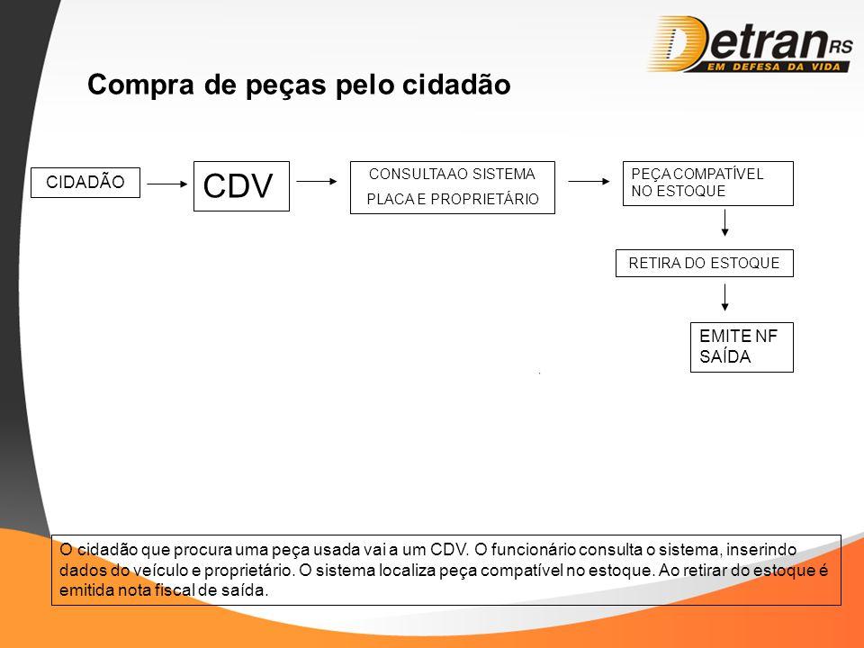 CDV Compra de peças pelo cidadão CIDADÃO EMITE NF SAÍDA