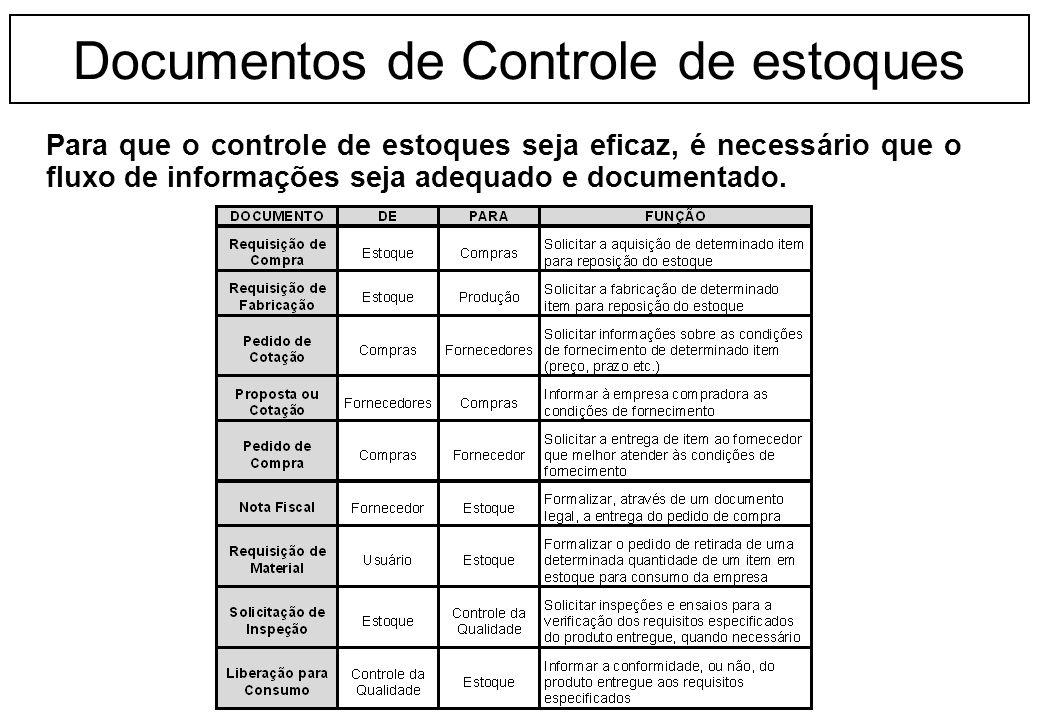 Documentos de Controle de estoques