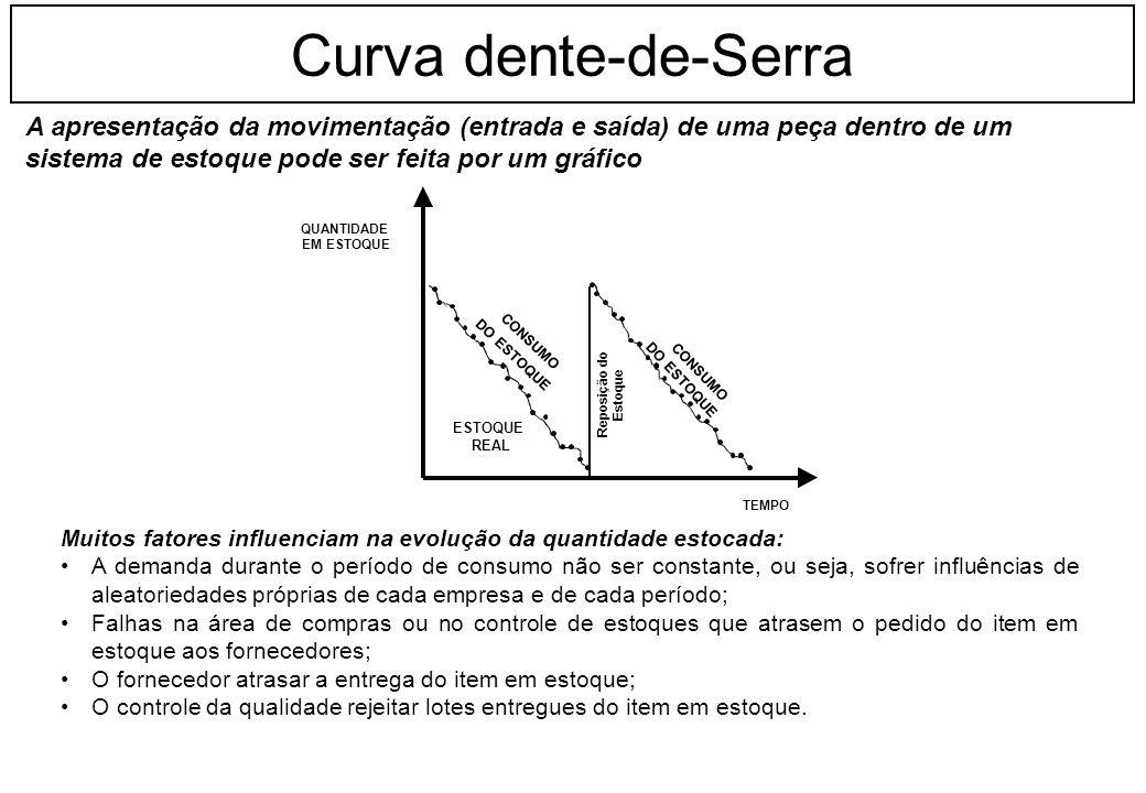 Curva dente-de-Serra A apresentação da movimentação (entrada e saída) de uma peça dentro de um. sistema de estoque pode ser feita por um gráfico.