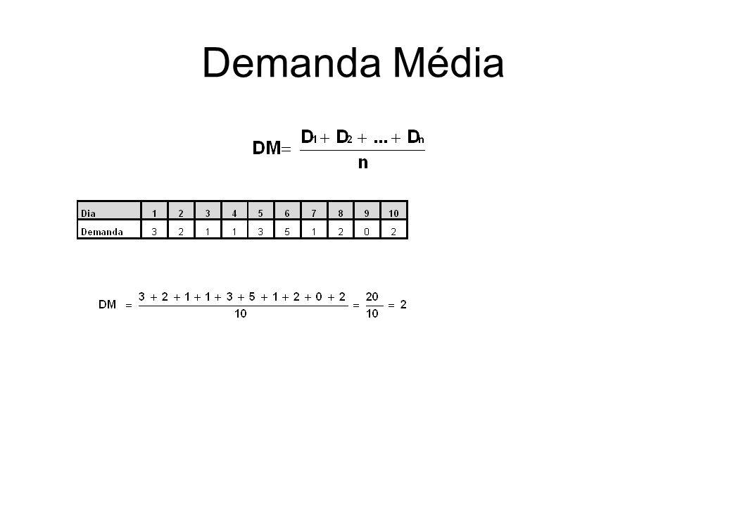 Demanda Média